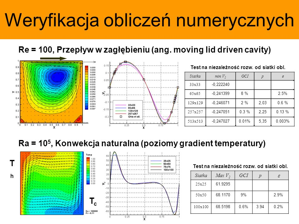 Weryfikacja obliczeń numerycznych