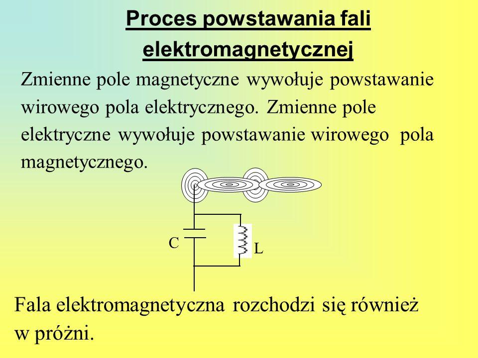 Proces powstawania fali elektromagnetycznej