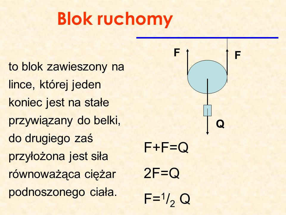 Blok ruchomy F+F=Q 2F=Q F=1/2 Q