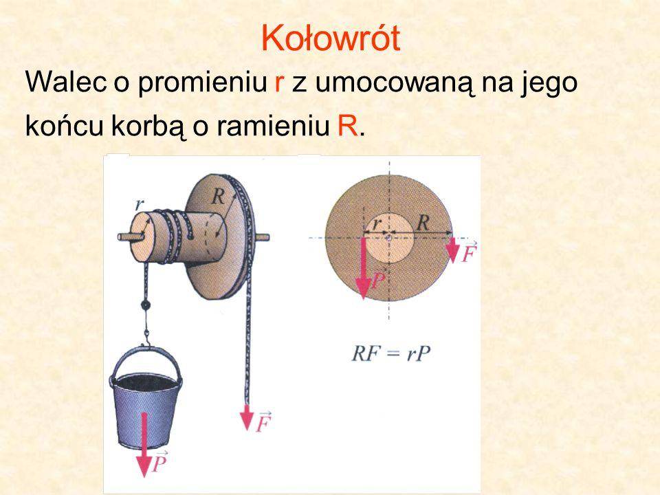 Kołowrót Walec o promieniu r z umocowaną na jego końcu korbą o ramieniu R.