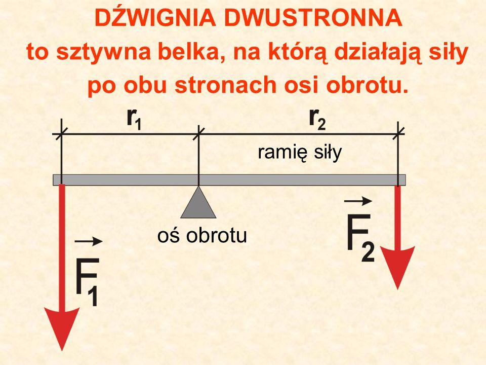 DŹWIGNIA DWUSTRONNA to sztywna belka, na którą działają siły po obu stronach osi obrotu.