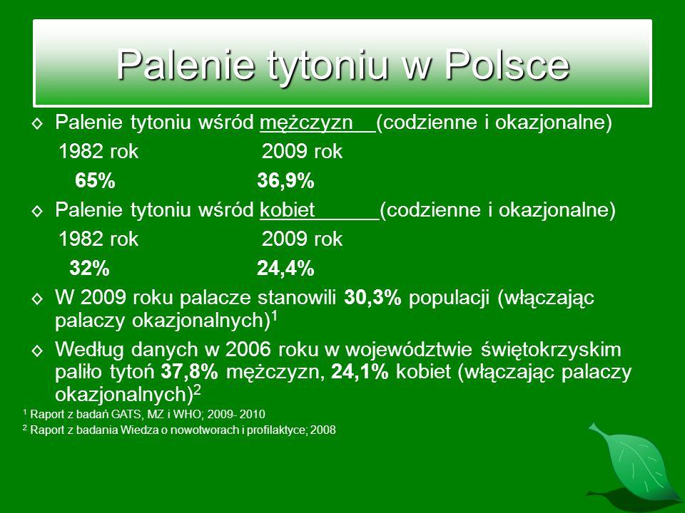 Palenie tytoniu w Polsce