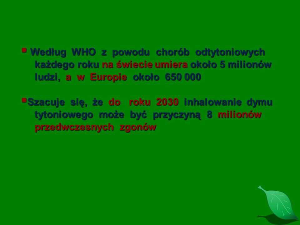 Według WHO z powodu chorób odtytoniowych