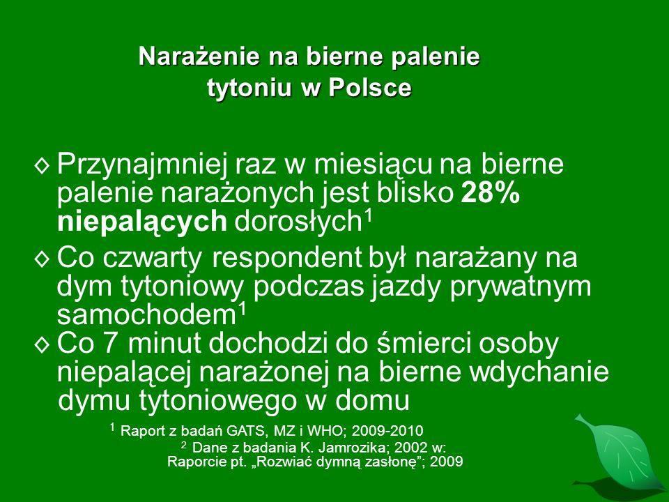 Narażenie na bierne palenie tytoniu w Polsce