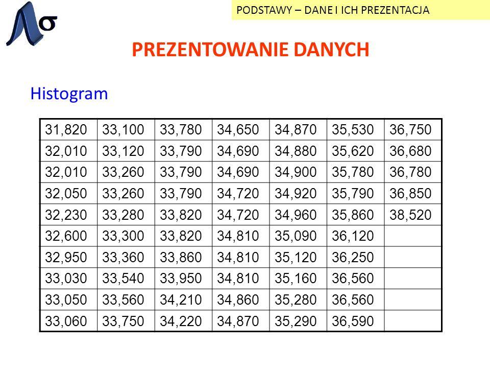 PREZENTOWANIE DANYCH Histogram 31,820 33,100 33,780 34,650 34,870