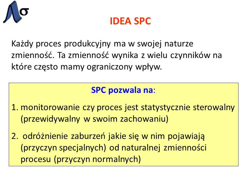 IDEA SPC Każdy proces produkcyjny ma w swojej naturze zmienność. Ta zmienność wynika z wielu czynników na które często mamy ograniczony wpływ.