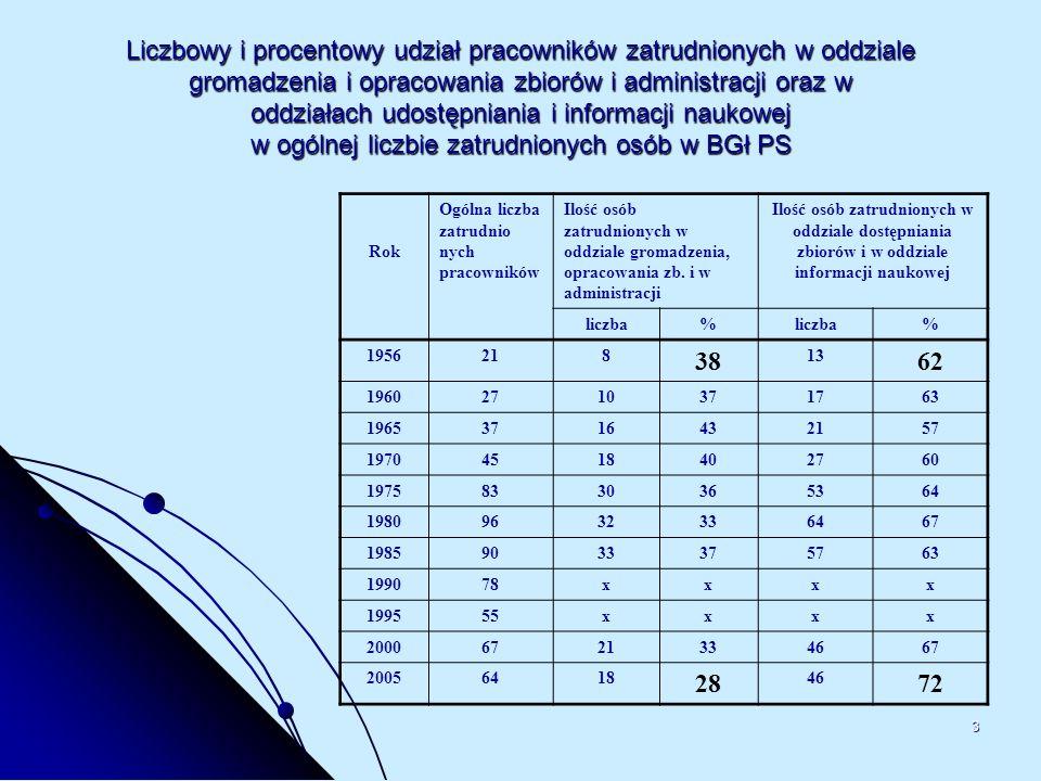 Liczbowy i procentowy udział pracowników zatrudnionych w oddziale gromadzenia i opracowania zbiorów i administracji oraz w oddziałach udostępniania i informacji naukowej w ogólnej liczbie zatrudnionych osób w BGł PS