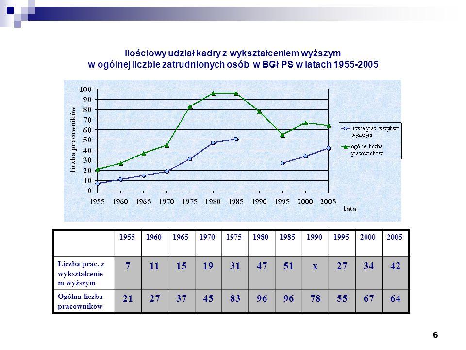 Ilościowy udział kadry z wykształceniem wyższym w ogólnej liczbie zatrudnionych osób w BGł PS w latach 1955-2005