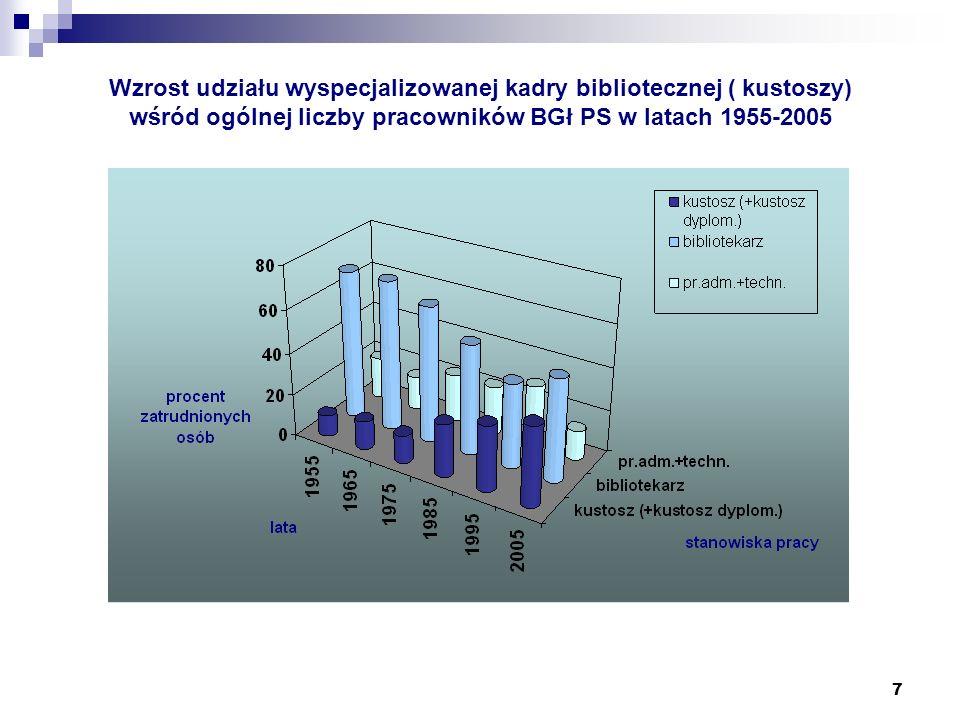 Wzrost udziału wyspecjalizowanej kadry bibliotecznej ( kustoszy) wśród ogólnej liczby pracowników BGł PS w latach 1955-2005