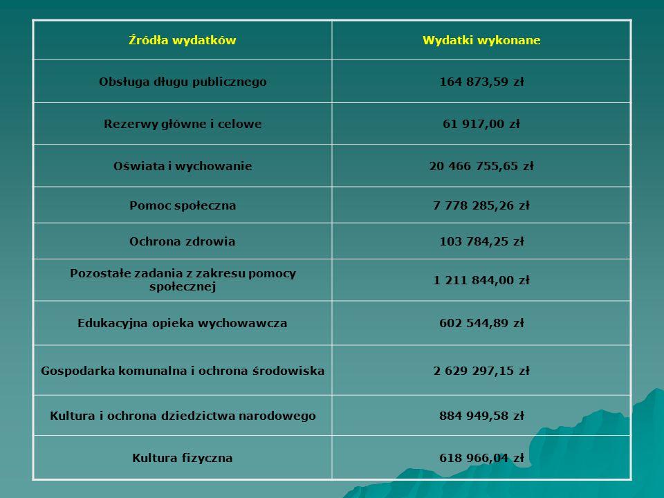 Obsługa długu publicznego 164 873,59 zł