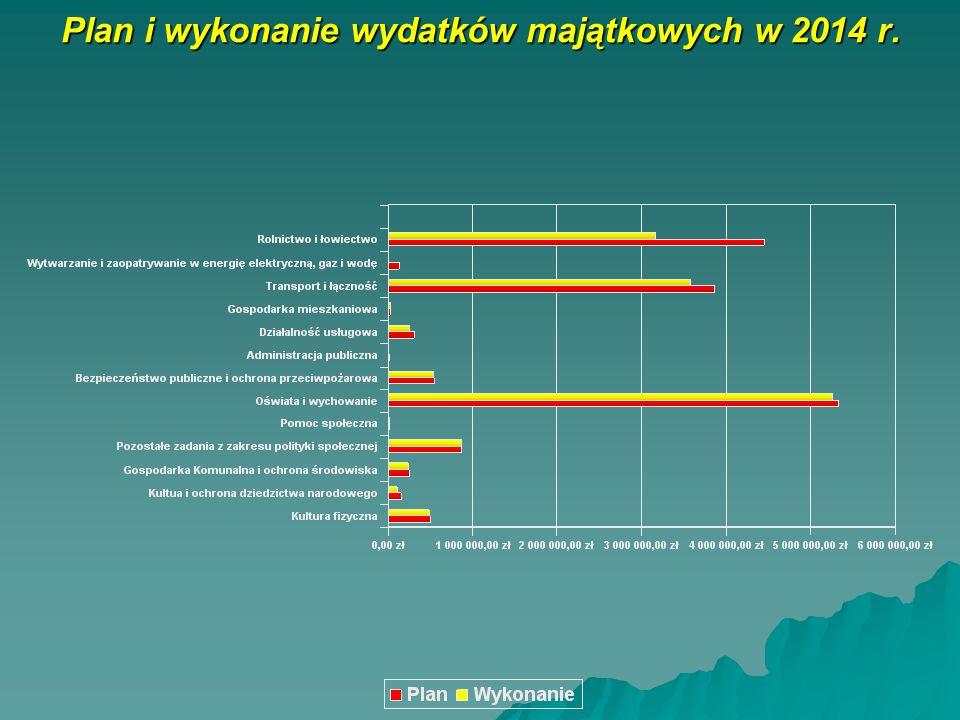 Plan i wykonanie wydatków majątkowych w 2014 r.
