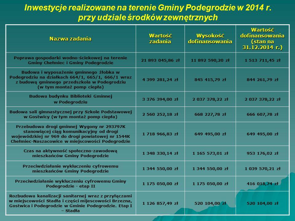 Inwestycje realizowane na terenie Gminy Podegrodzie w 2014 r