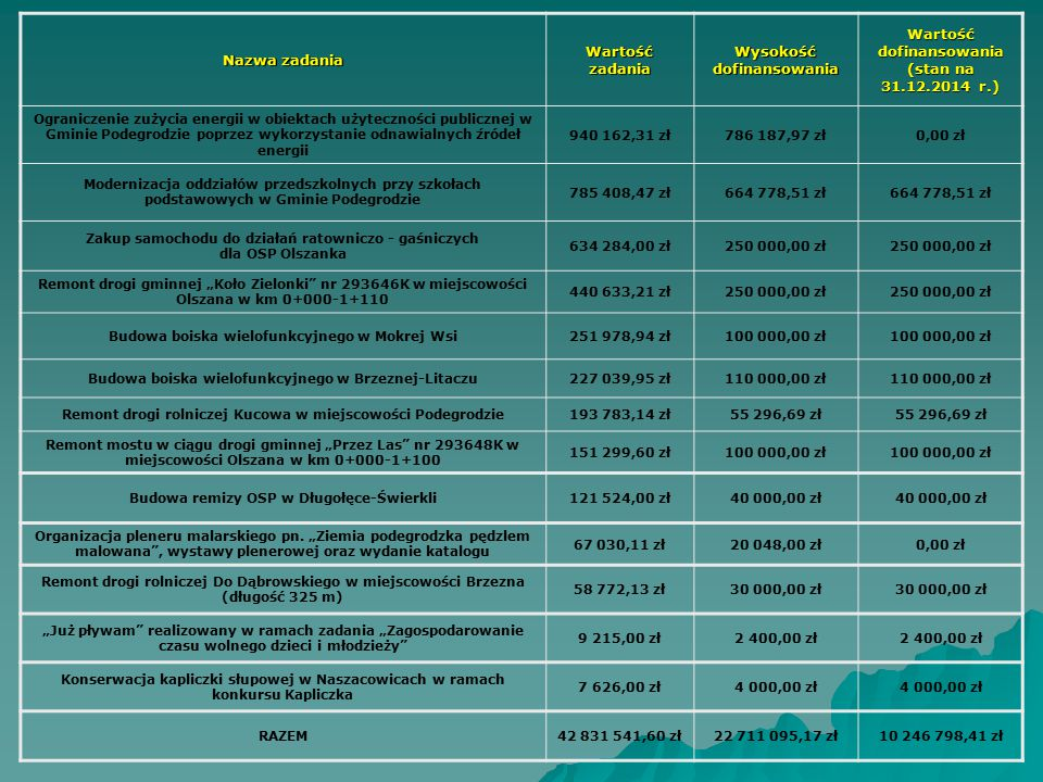 Wysokość dofinansowania Wartość dofinansowania (stan na 31.12.2014 r.)