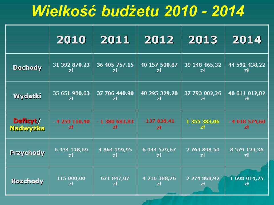 Wielkość budżetu 2010 - 2014 2010 2011 2012 2013 2014 Dochody Wydatki