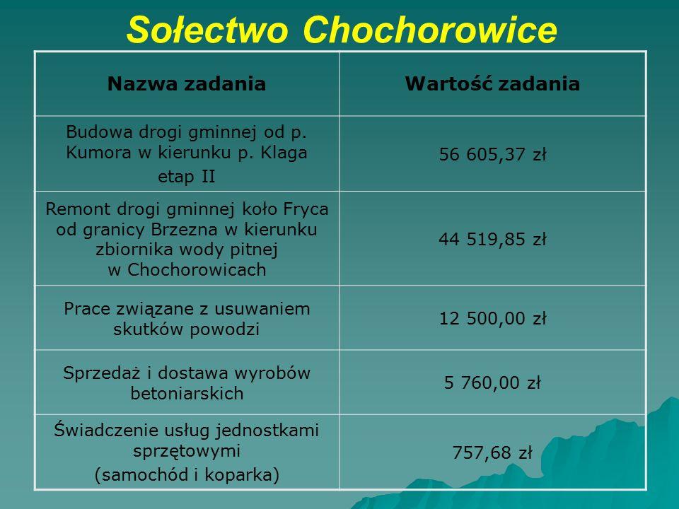 Sołectwo Chochorowice