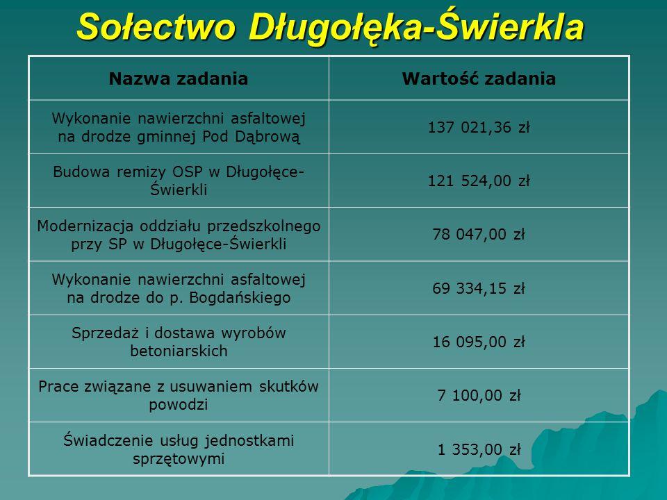 Sołectwo Długołęka-Świerkla