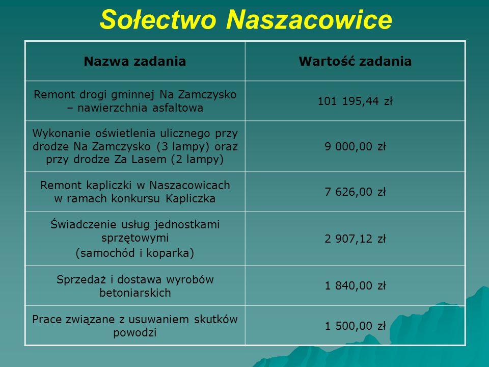 Sołectwo Naszacowice Nazwa zadania Wartość zadania