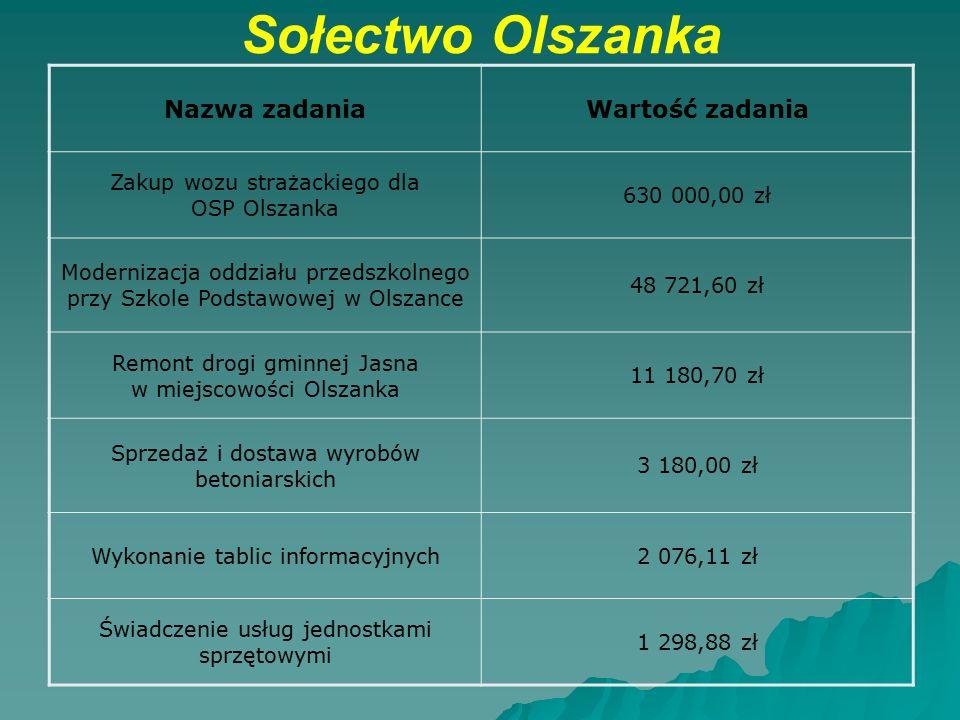 Sołectwo Olszanka Nazwa zadania Wartość zadania