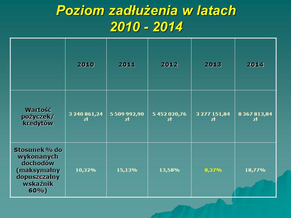 Poziom zadłużenia w latach 2010 - 2014