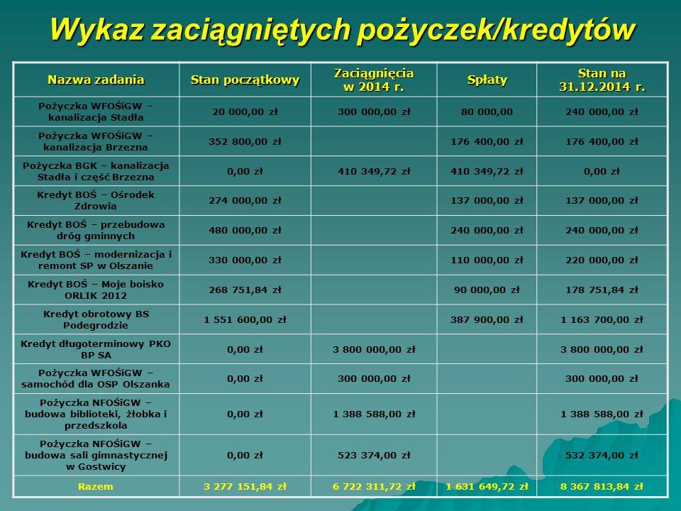 Wykaz zaciągniętych pożyczek/kredytów