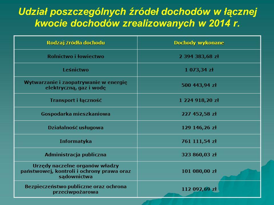 Udział poszczególnych źródeł dochodów w łącznej kwocie dochodów zrealizowanych w 2014 r.
