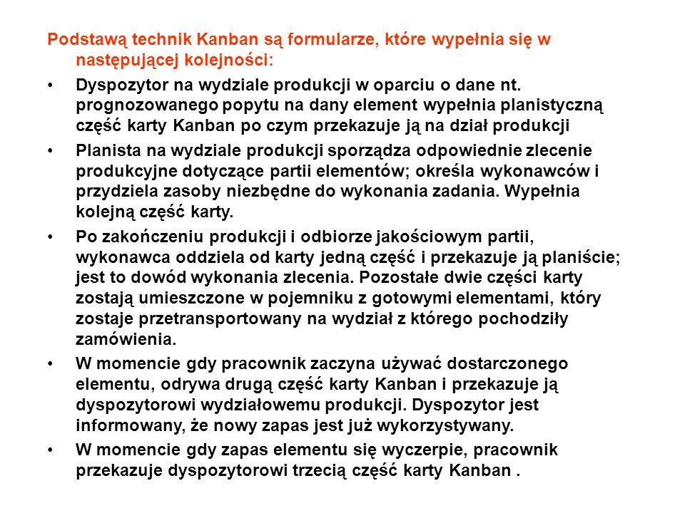 Podstawą technik Kanban są formularze, które wypełnia się w następującej kolejności: