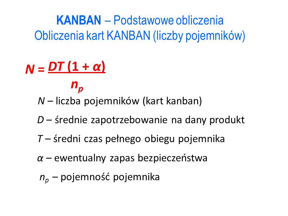 DT (1 + α) N = np KANBAN – Podstawowe obliczenia