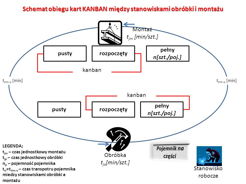 Schemat obiegu kart KANBAN między stanowiskami obróbki i montażu