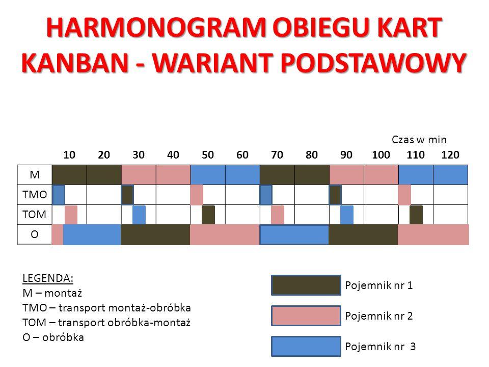 HARMONOGRAM OBIEGU KART KANBAN - WARIANT PODSTAWOWY