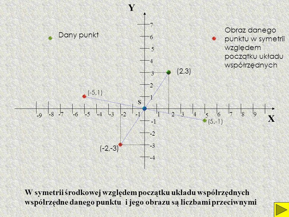 Y 7. Obraz danego punktu w symetrii względem początku układu współrzędnych. Dany punkt. 6. 5. 4.