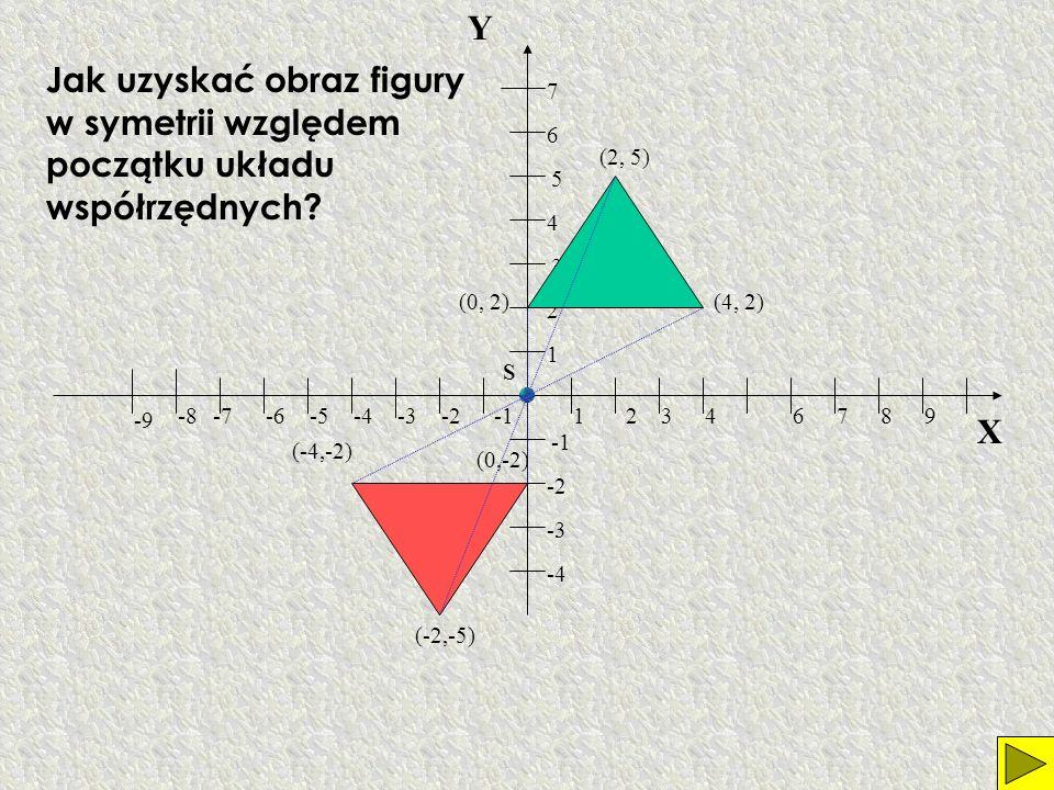Y Jak uzyskać obraz figury w symetrii względem początku układu współrzędnych 7. 6. (2, 5) 5. 4.