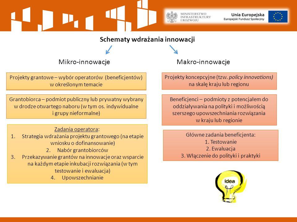 Schematy wdrażania innowacji