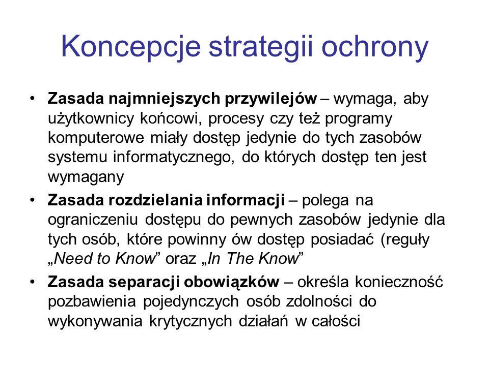 Koncepcje strategii ochrony