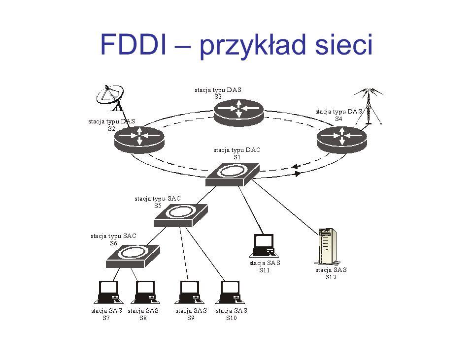 FDDI – przykład sieci
