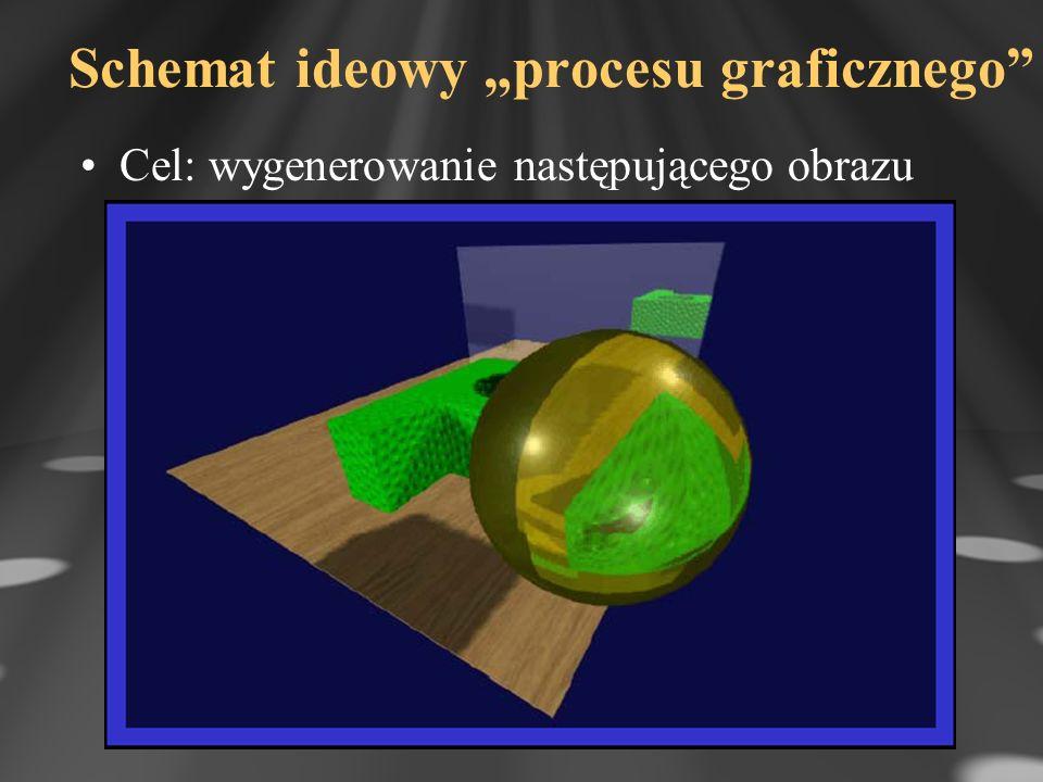 """Schemat ideowy """"procesu graficznego"""