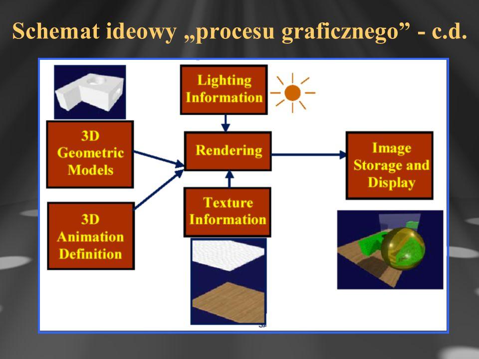 """Schemat ideowy """"procesu graficznego - c.d."""