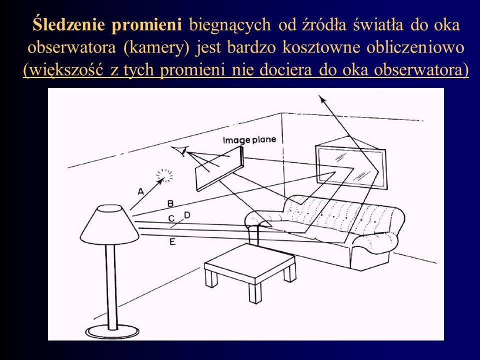 Śledzenie promieni biegnących od źródła światła do oka obserwatora (kamery) jest bardzo kosztowne obliczeniowo (większość z tych promieni nie dociera do oka obserwatora)