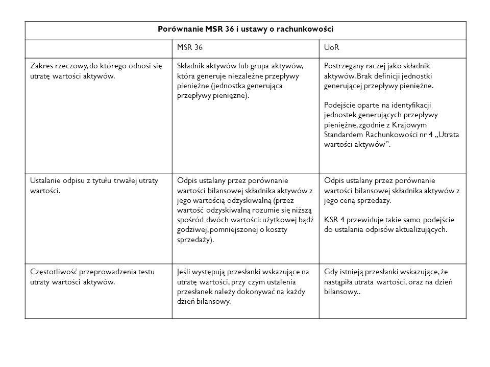 Porównanie MSR 36 i ustawy o rachunkowości