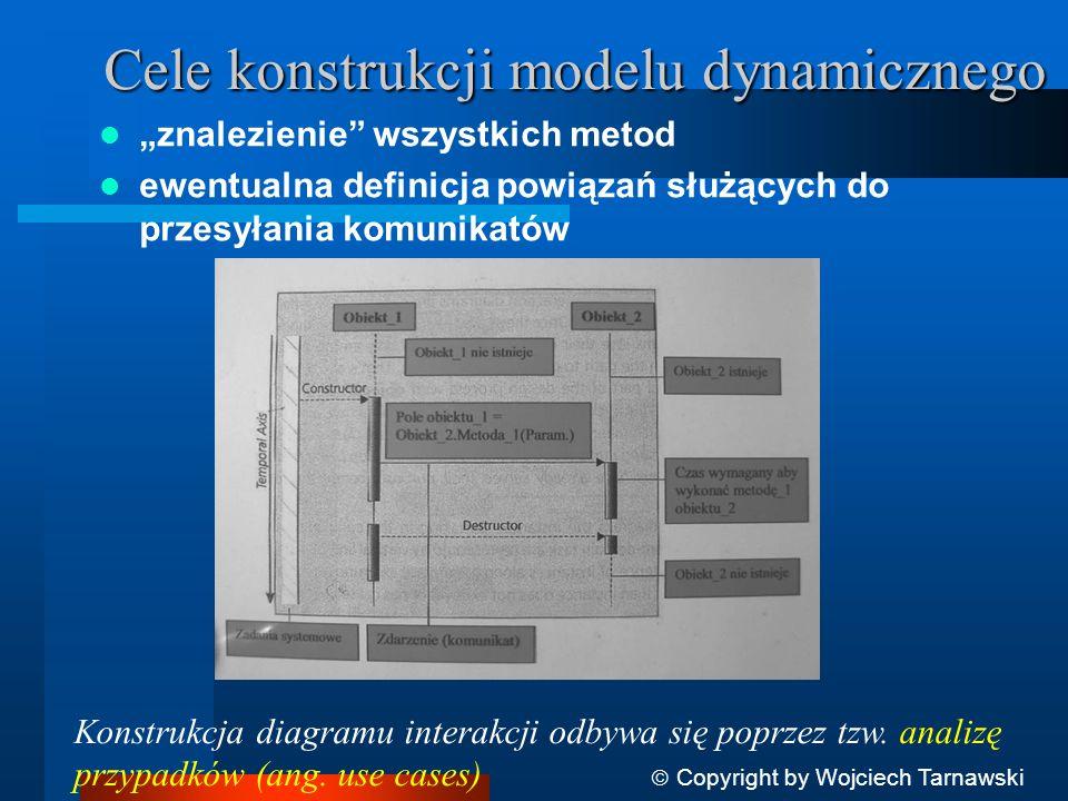 Cele konstrukcji modelu dynamicznego
