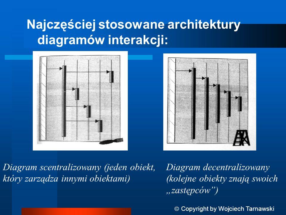 Najczęściej stosowane architektury diagramów interakcji: