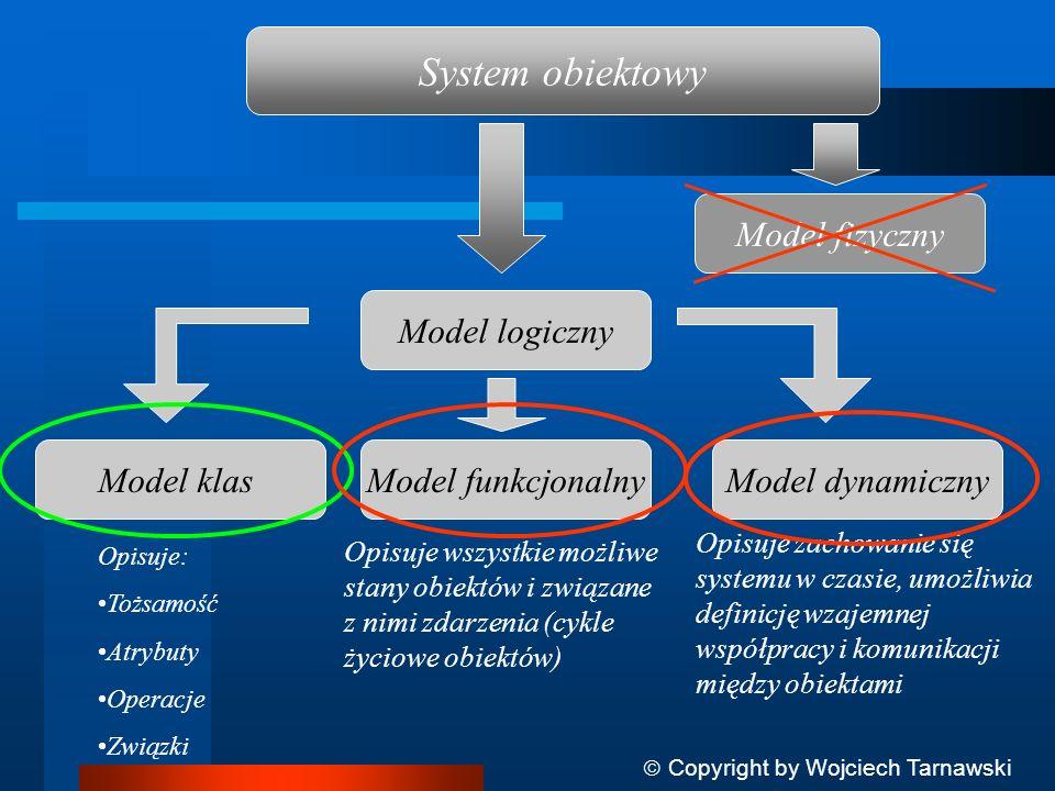 System obiektowy Model logiczny Model fizyczny Model klas