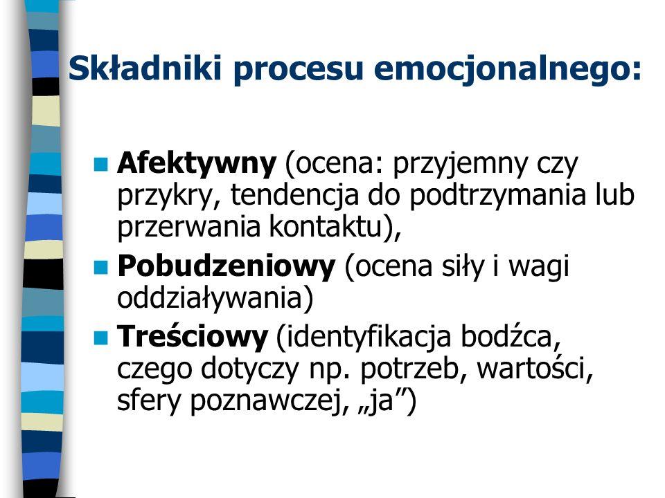 Składniki procesu emocjonalnego:
