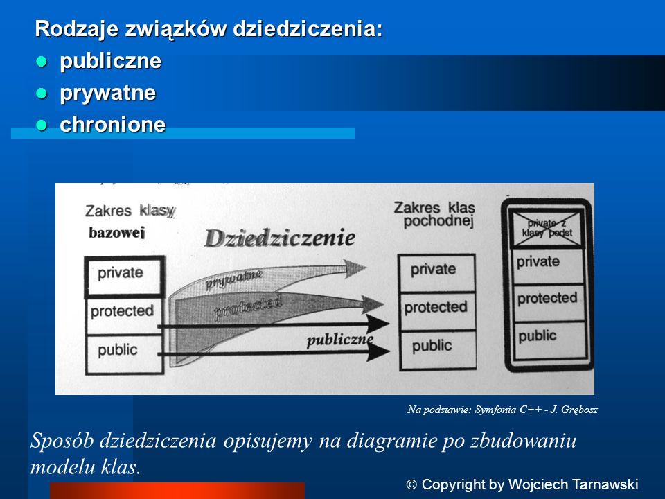 Rodzaje związków dziedziczenia: publiczne prywatne chronione