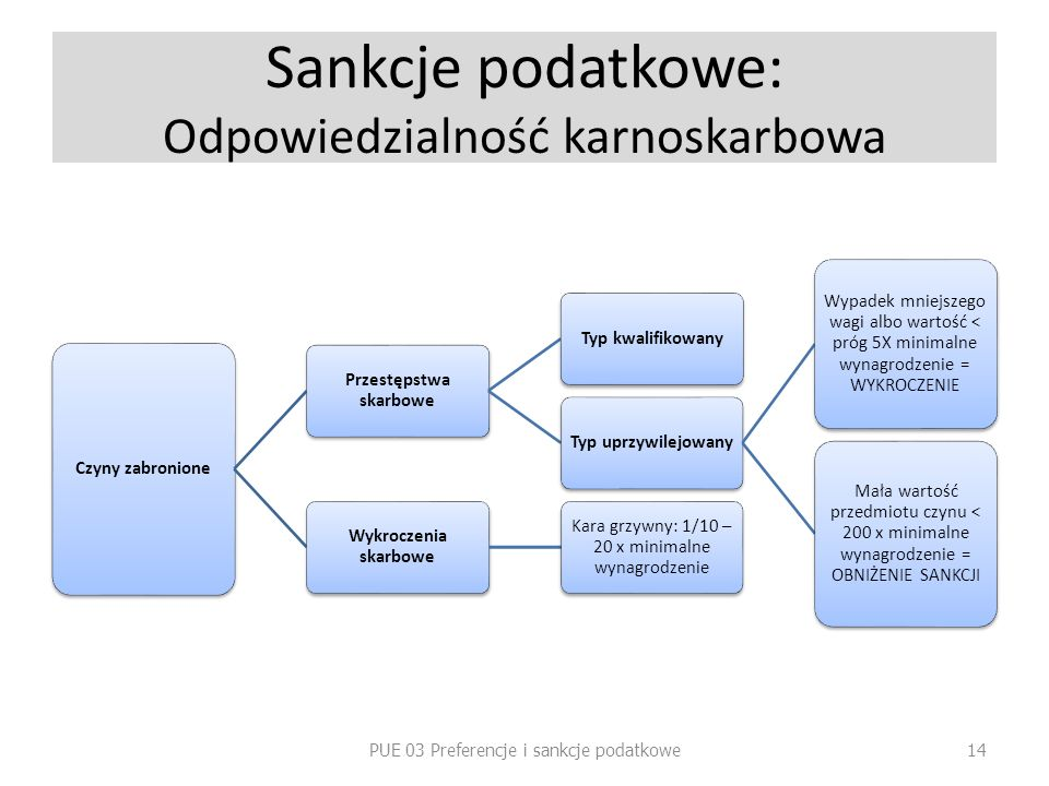 Sankcje podatkowe: Odpowiedzialność karnoskarbowa