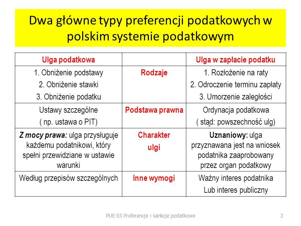 Dwa główne typy preferencji podatkowych w polskim systemie podatkowym