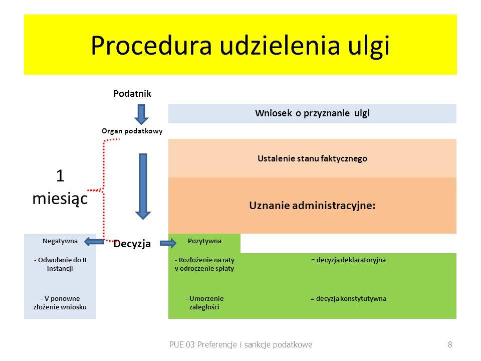 Procedura udzielenia ulgi