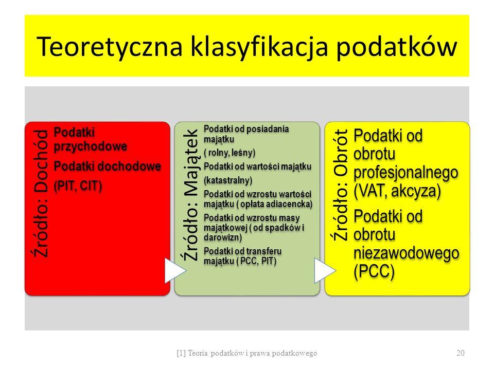Teoretyczna klasyfikacja podatków