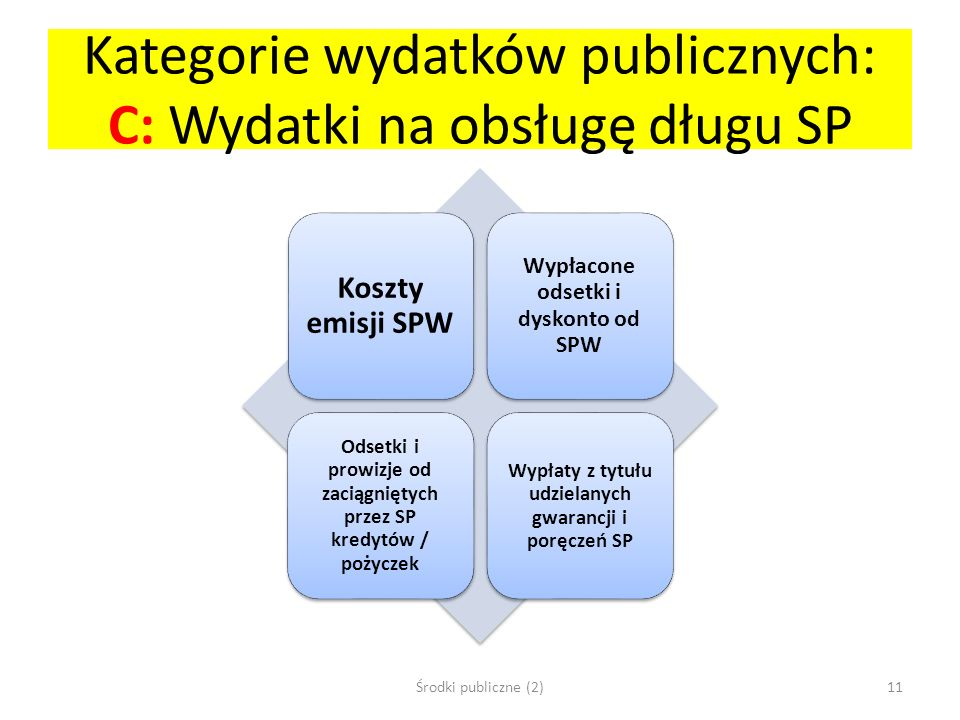 Kategorie wydatków publicznych: C: Wydatki na obsługę długu SP