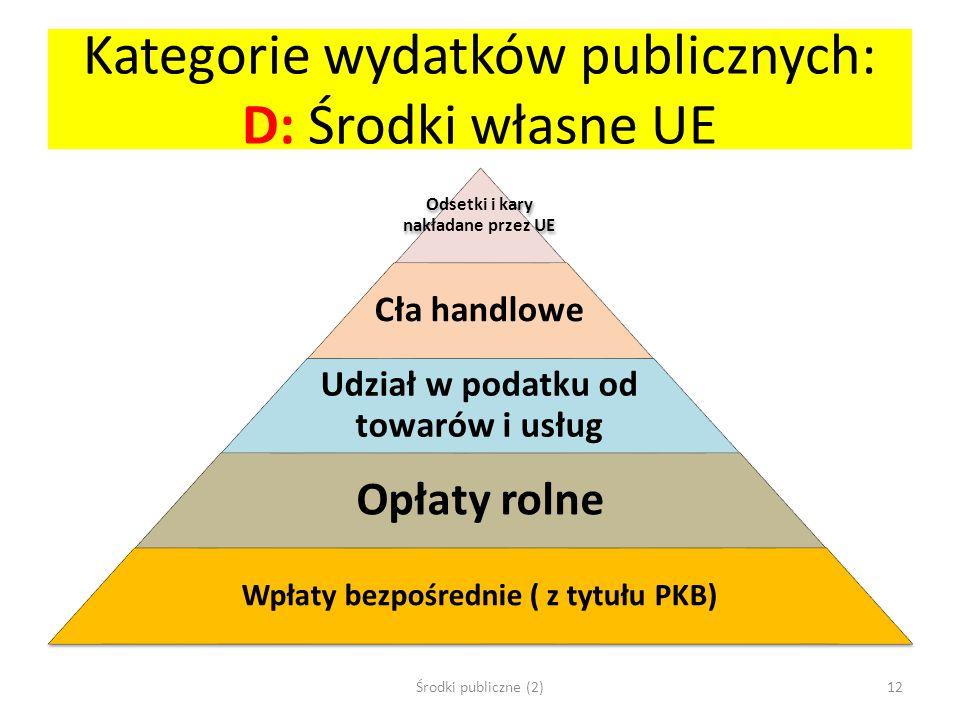 Kategorie wydatków publicznych: D: Środki własne UE