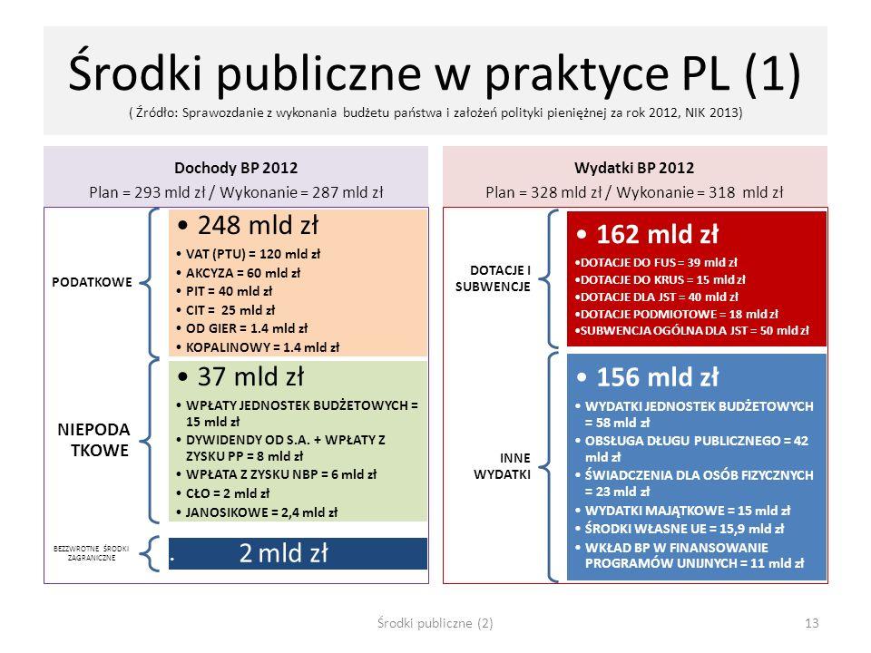 Środki publiczne w praktyce PL (1) ( Źródło: Sprawozdanie z wykonania budżetu państwa i założeń polityki pieniężnej za rok 2012, NIK 2013)